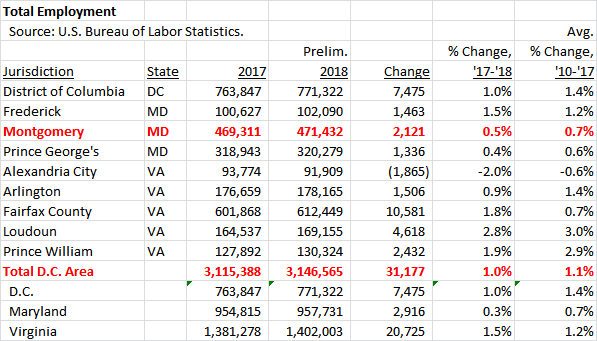 Washington-Area-Total-Employment-2017-18-BB