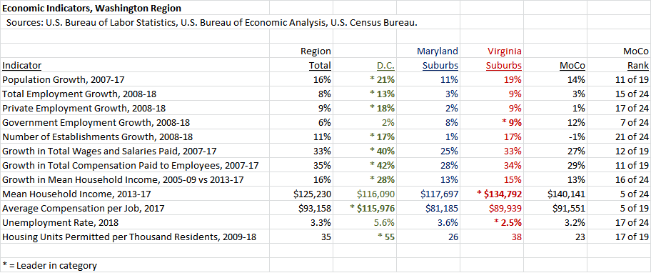 Economic Indicators Washington Region Asterisk