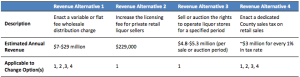 How Montgomery County might make up for lost revenue if it reformed the DLC, per Office of Legislative Oversight
