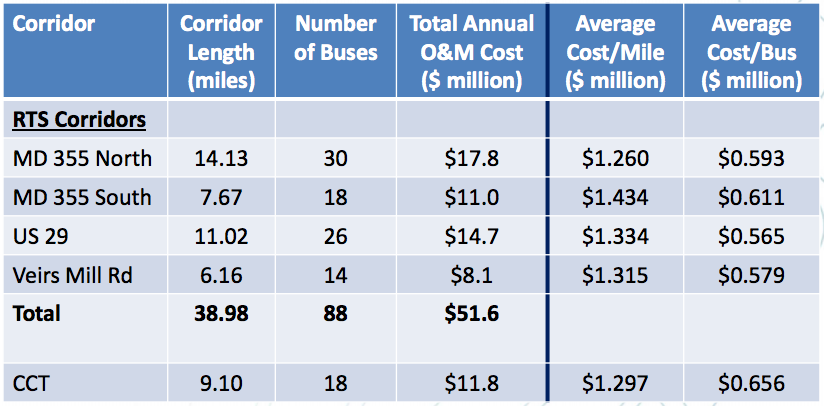 At $1 6 Billion, Bus Rapid Transit Would Cost Less than Forecast