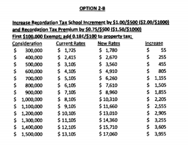 County Council Approves Recordation Tax Increases